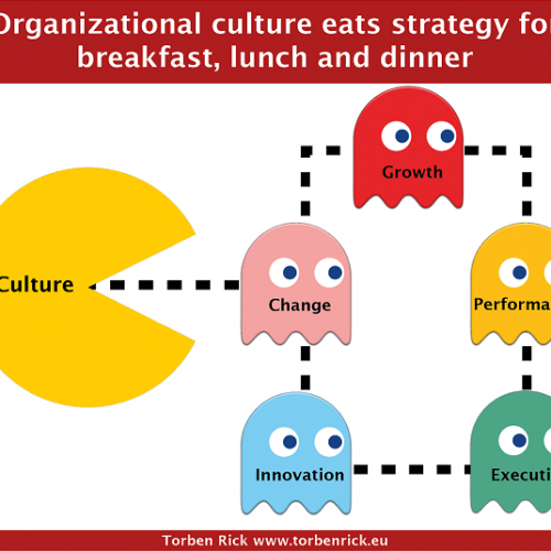 What is organisation culture?