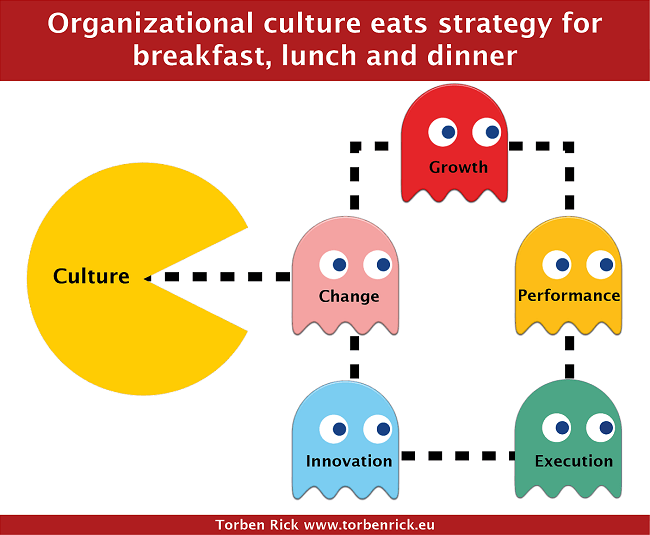 What Is Organisation Culture The Post