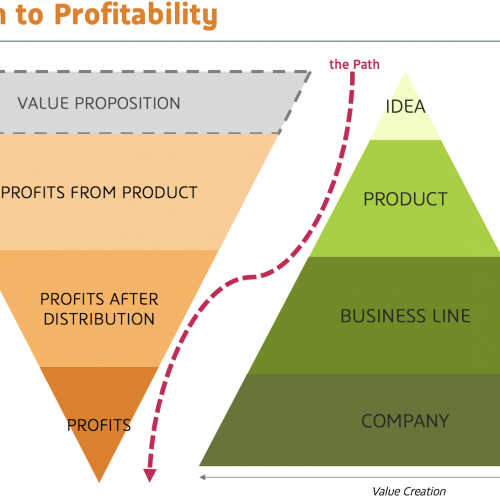Profitability is key to the success