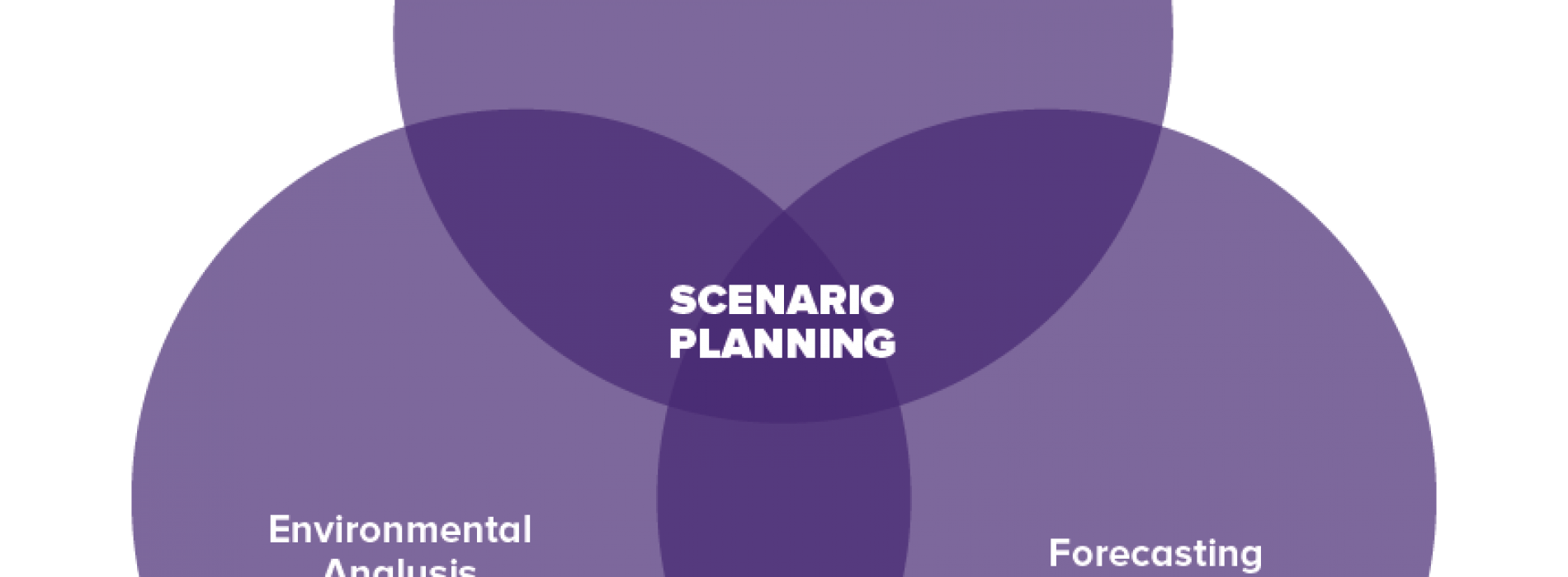 Managing your future through scenario planning