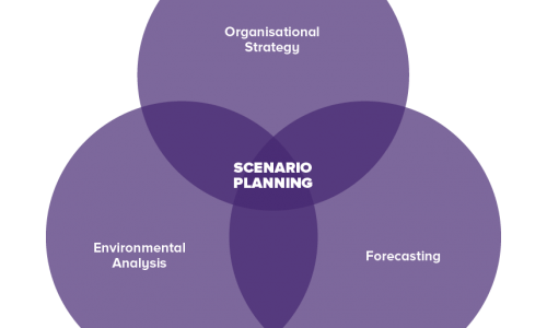 Managing your future through scenario planning
