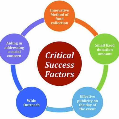 Pay attention to key success factors in strategic planning