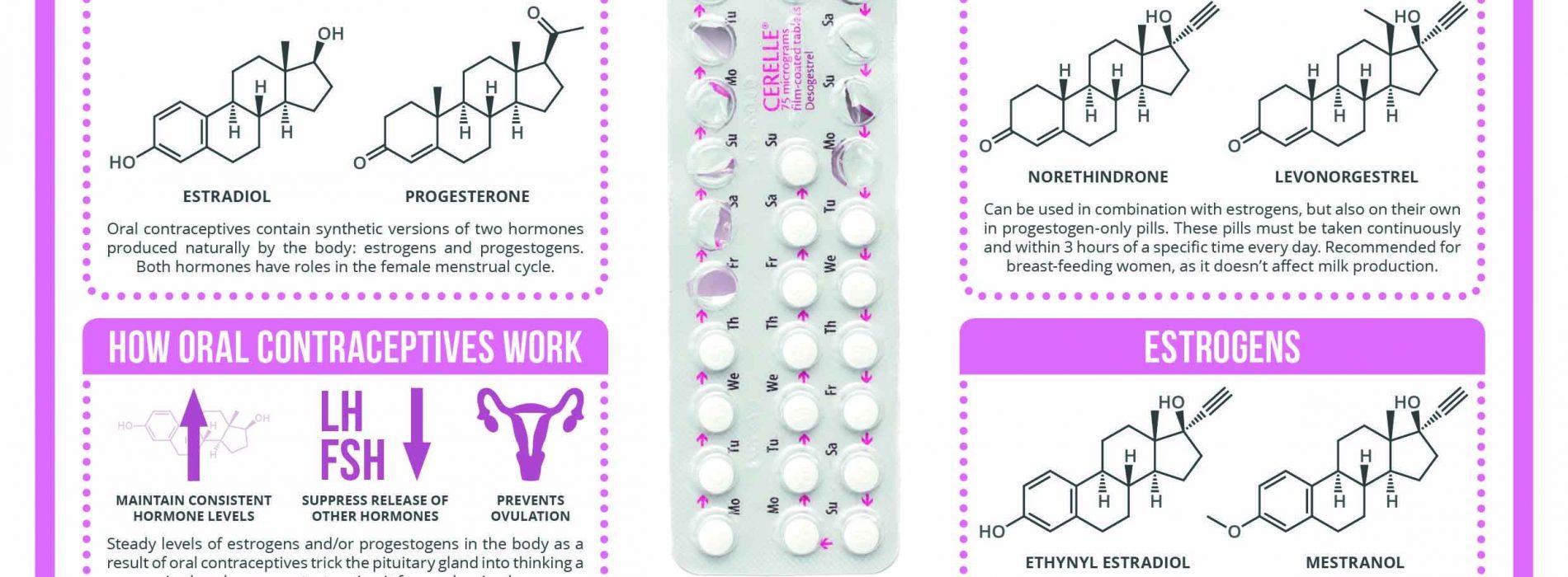 The oral birth control pill