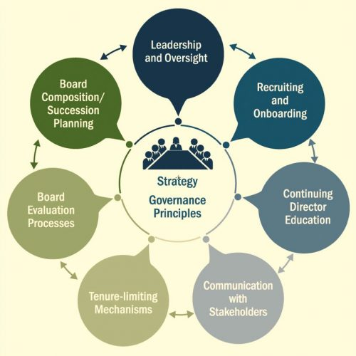 Board composition heart of good  corporate governance