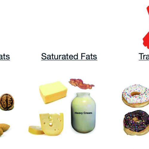 Give us  each day  our daily fat